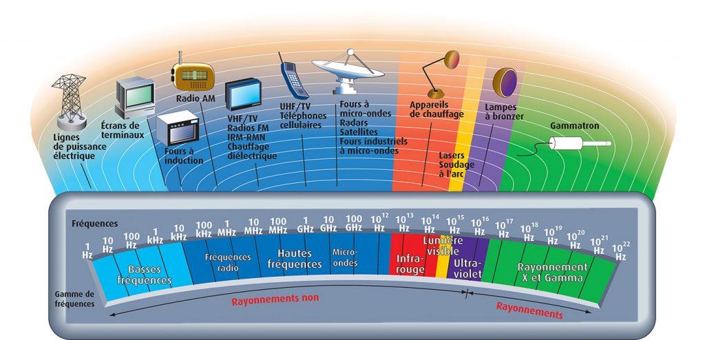 champ electromagnetique risques